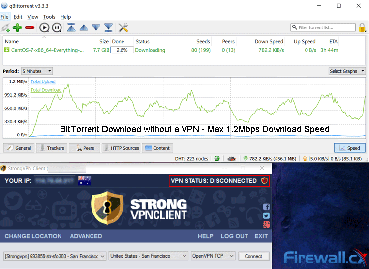 BitTorrent without a VPN provided a Max Download Speed of 1.2Mbps