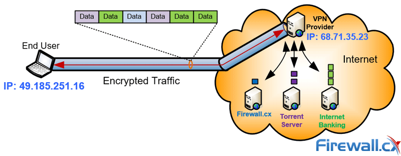 With a VPN Provider all internet traffic is encrypted and secure