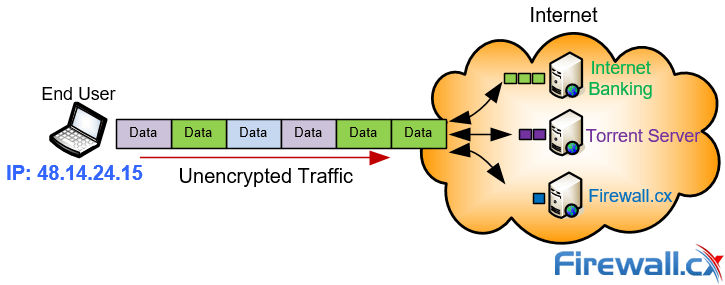 Unencrypted internet traffic is visible and easily monitored