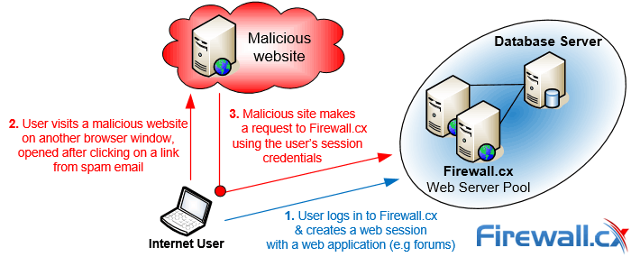 Illustration of how CSRF attacks work