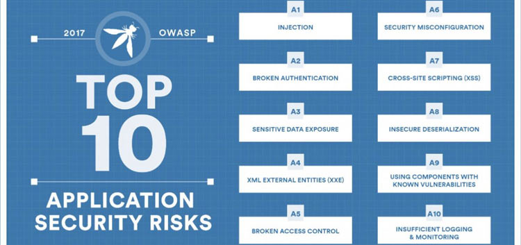 What is OWASP? Open Web Application Security Project