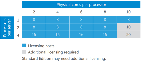 Windows Server 2016 Licensing: Calculating Licensing needs per CPU & Core
