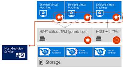 Host Guardian Service helps ensure high security levels for Shielded VMs