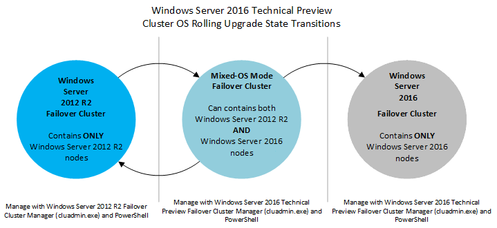 Guide to Windows Server 2016 Hyper-V Hypervisor: New