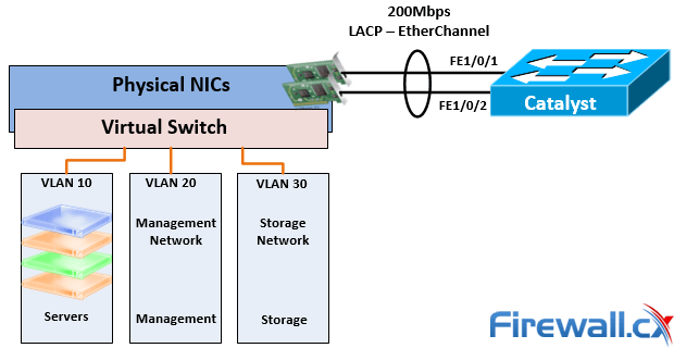 Windows 2012 Server NIC Teaming – Load Balancing/Failover